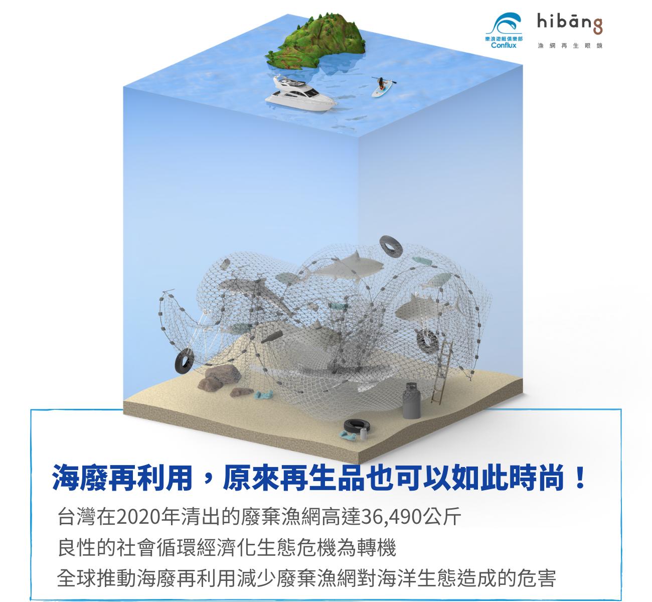 海廢再利用,原來再生品也可以如此時尚